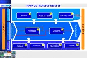 Mapa de Procesos Nivel II